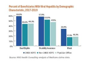 Percent of Beneficiaries with Viral Hepatitis by Demographic Characteristic, 2017-2019